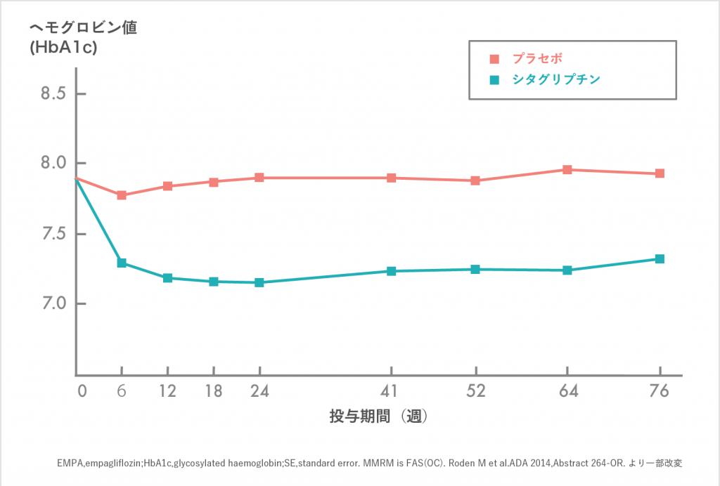 DPP-4阻害薬「シタグリプチン」を52週間にわたり単独投与した時のHbA1cの調整平均変化量