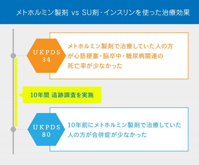 :UKPDS34試験とUKPDS80試験におけるメトホルミンの治療効果