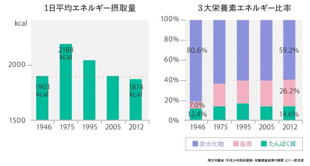 日本人の1日平均カロリー摂取量と3大栄養素「炭水化物」「脂質」「たんぱく質」の比率